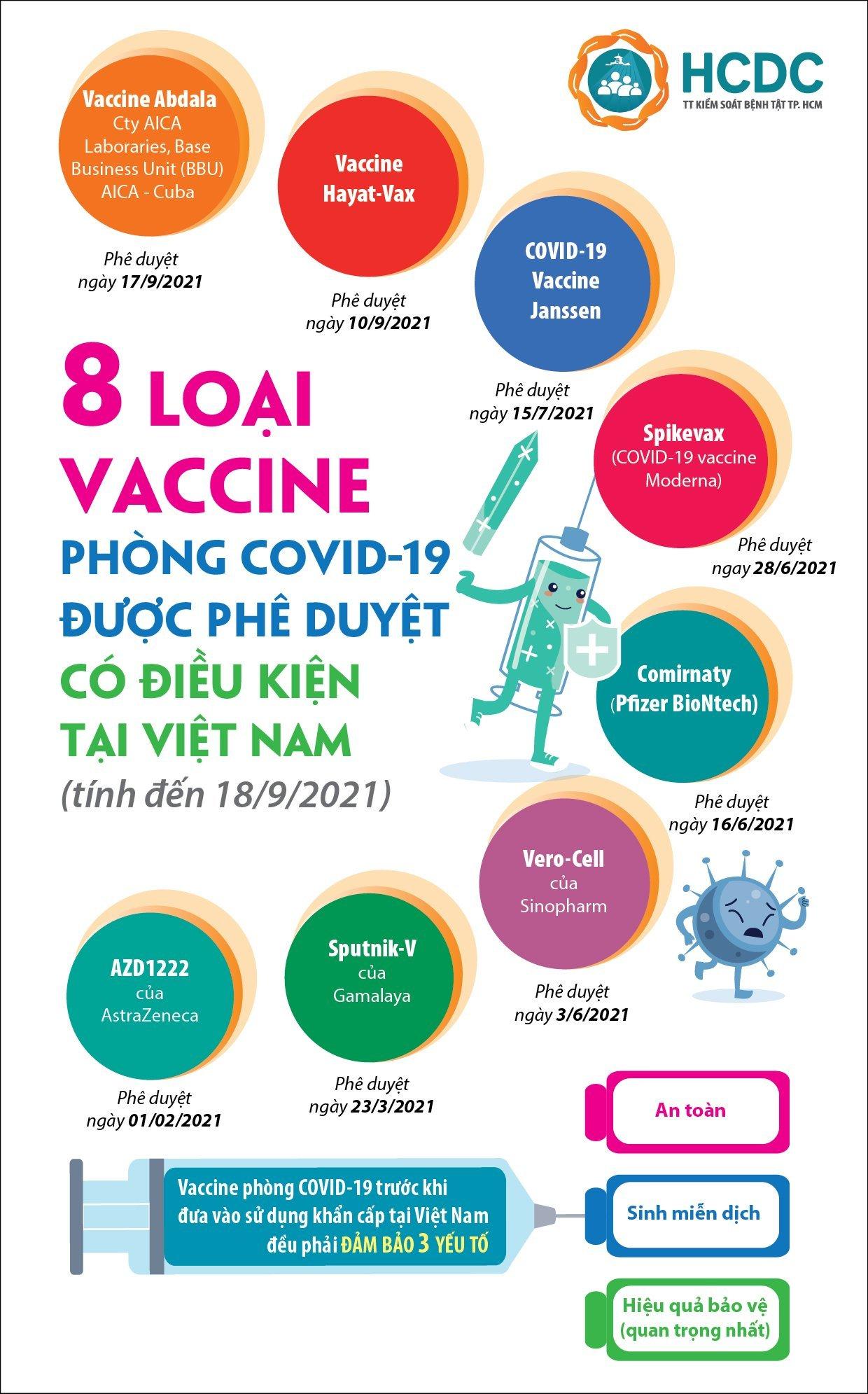 3 Tác Dụng Của Việc Tiêm Vắc-Xin COVID-19 Và Thông Tin Của 6 Loại Vắc-Xin ngừa COVID-19 Đang Được Sử Dụng Tại Việt Nam